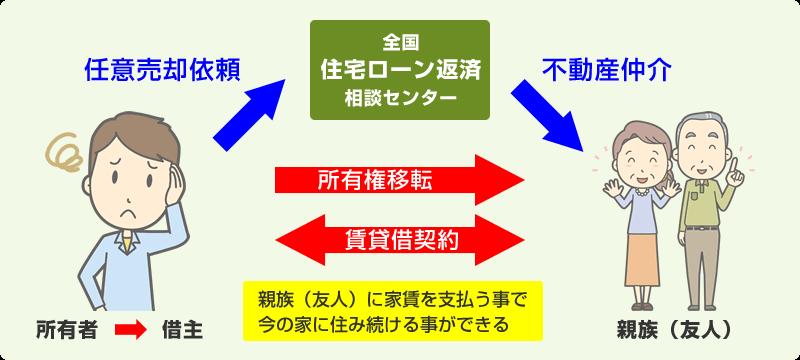 親子間売買の解説図