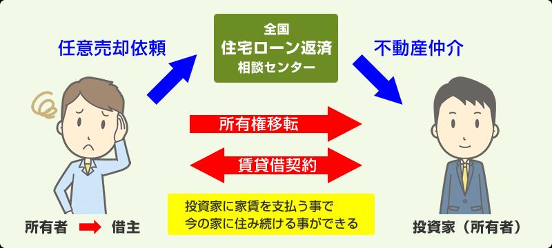リースバックの解説図