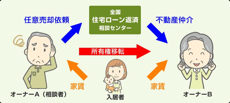 オーナーチェンジの解説図