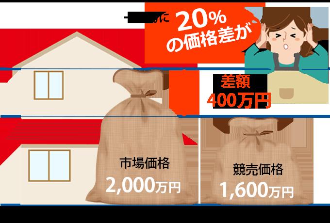 20%の価格差