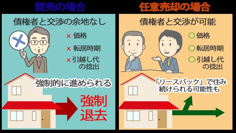 競売と任意売却の比較