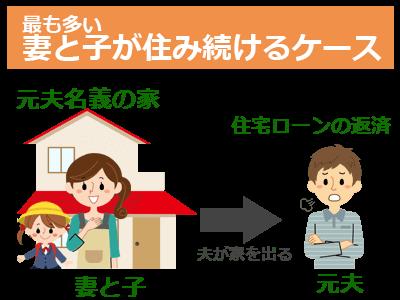 特に多いのは夫名義の家に妻と子が住み続けるケース