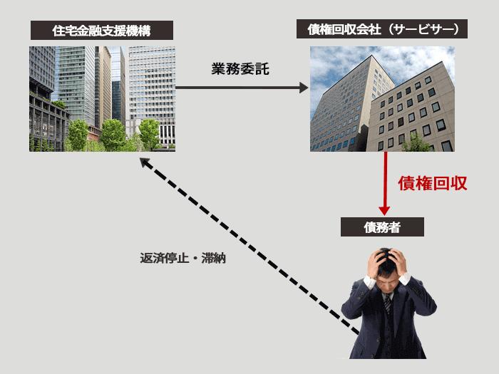 債権回収会社サービサーの図