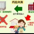 代位弁済(だいいべんさい)【用語辞典】
