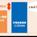 アンダーローン【用語辞典】