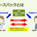 リースバック(セール&リースバック)【用語辞典】