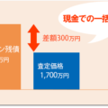 オーバーローン【用語辞典】